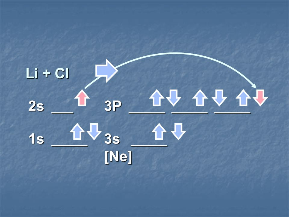 Li + Cl 2s ___ 3P _____ _____ _____ 1s _____ 3s _____ [Ne]